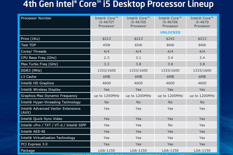 intel-haswell-core-i5-lineup