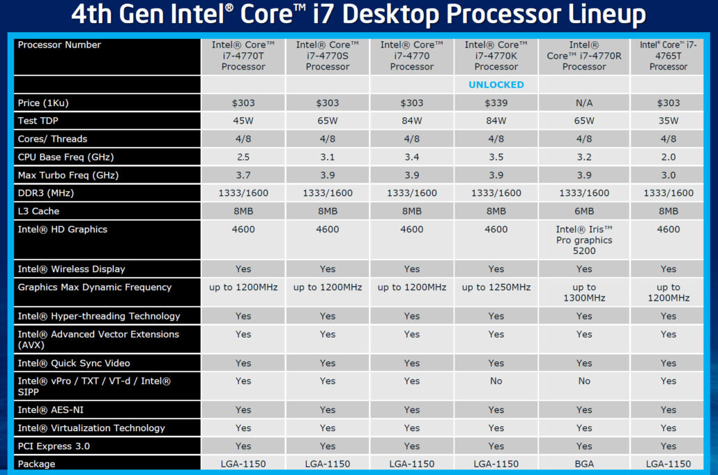 intel-haswell-core-i7-lineup