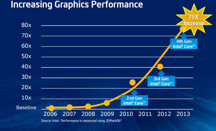 intel-haswell-graphics