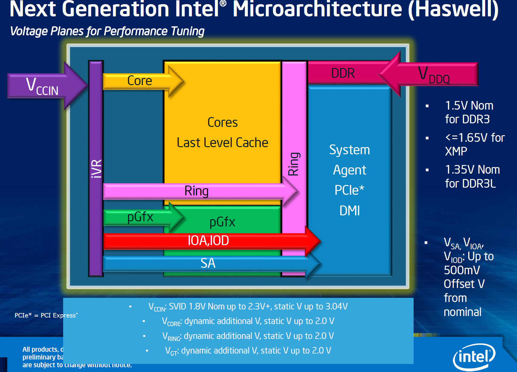 intel-haswell-voltage