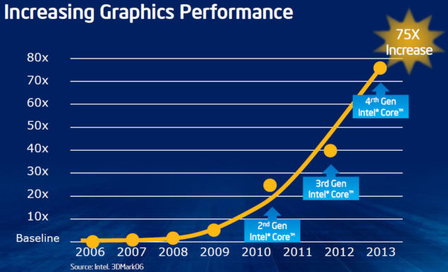 Intel Iris Performance