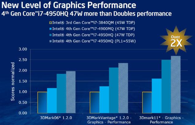 Intel Iris Pro GT3 HD 5200 Performance