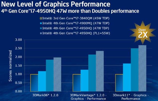 Intel Iris Pro GT3 HD 5200 Performance