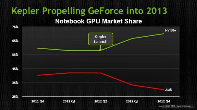 NVIDIA AMD shares