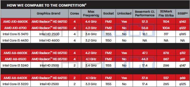 Richland APU Prices