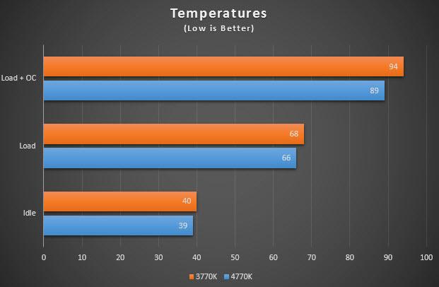 4770K_CPU_Temp