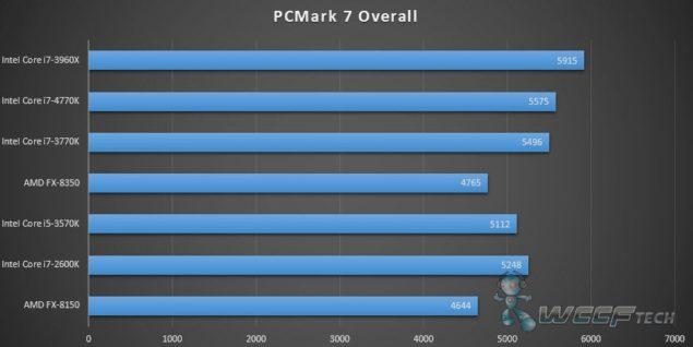 4770K_PCMark7