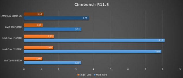 A10-5800K CineBench