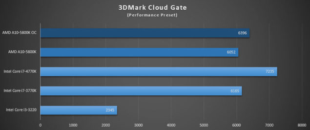 A10-5800K_3DMark Cloudgate