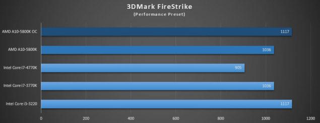 A10-5800K_3DMark Firestrike