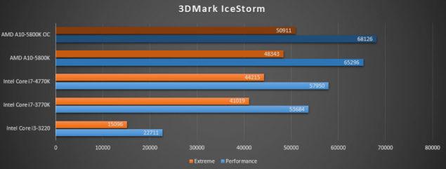 A10-5800K_3DMark Icestorm