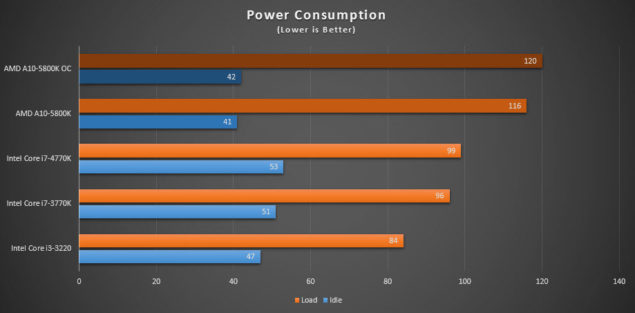A10-5800K_Power Consumption