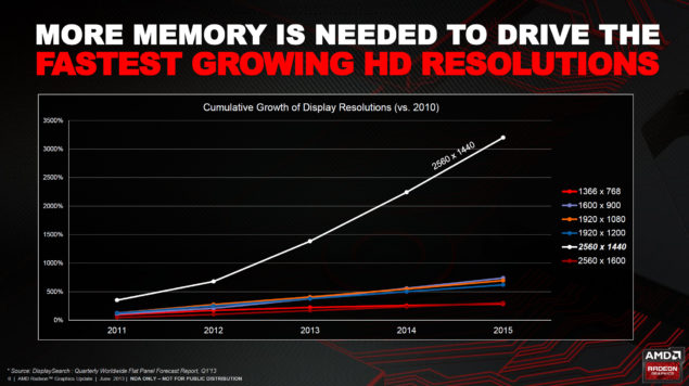 AMD 1440P Resolution