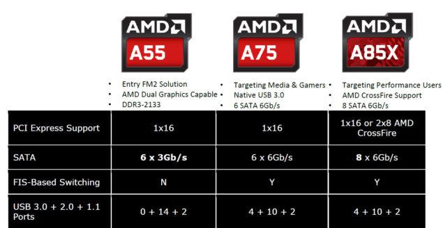 AMD A85X Chipset