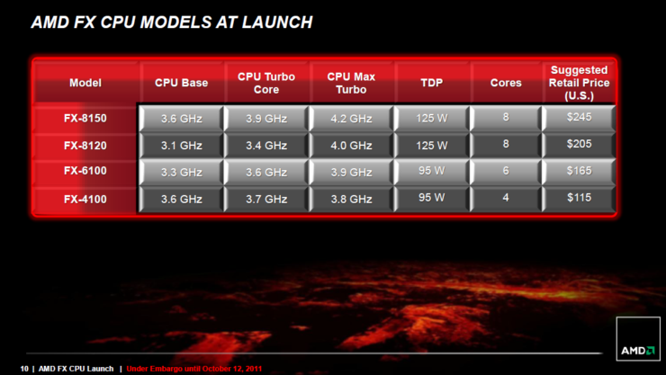 amd-fx-cpu-launch