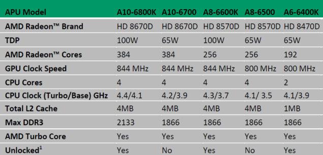 AMD Richland Lineup