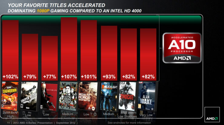 amd-trinity-gaming-performance