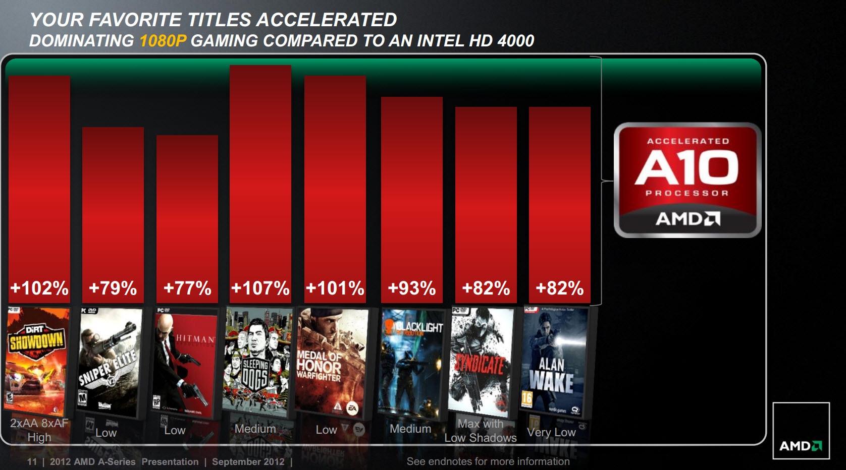 amd-trinity-gaming-performance