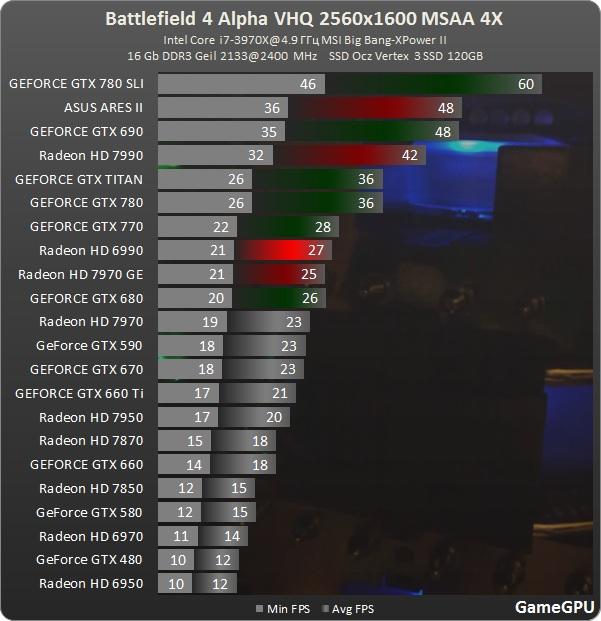 Battlefield 4 2560x1600 4x MSAA
