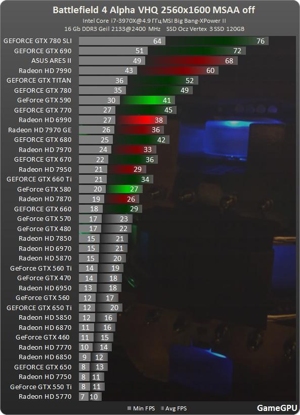Battlefield 4 2560x1600 No MSAA