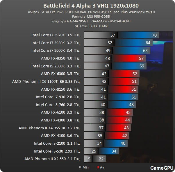 Battlefield 4 Alpha CPU 1920x1080