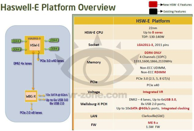 Haswell-E Platform Overview