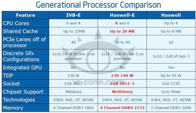 Haswell-E Processors