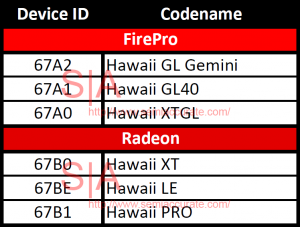 Hawaii GPU Codenames