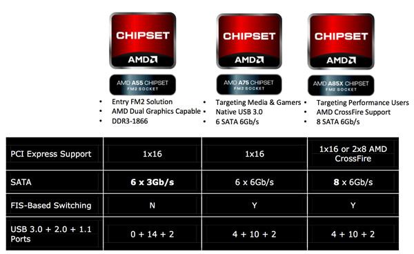 Trinity A85X Chipset