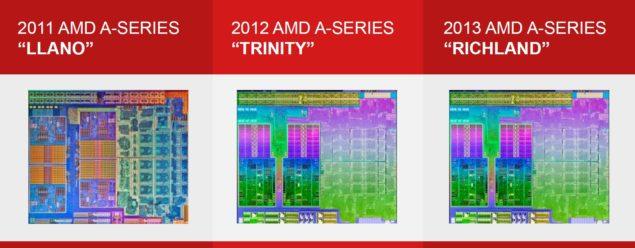 AMD APU Die