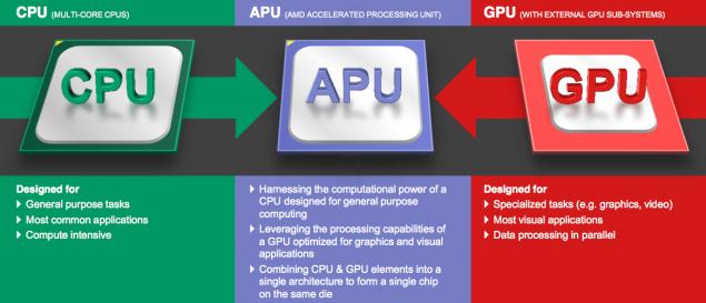 AMD Carizo APU