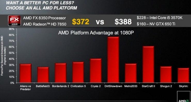amd-fx-processor-performance
