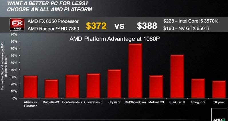 amd-fx-processor-performance