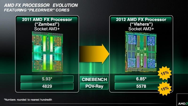 AMD FX-8350 Piledriver