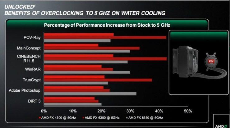 amd-fx-vishera-water-cooling