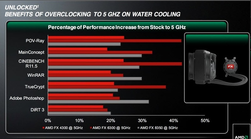 amd-fx-vishera-water-cooling