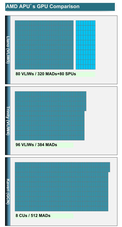AMD Kaveri GPU Processors