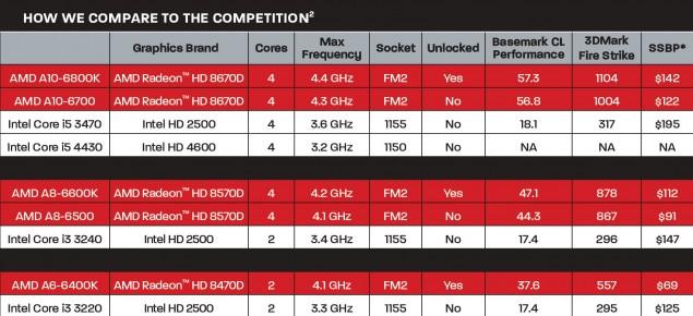 AMD Richland APU Lineup
