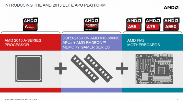 AMD Richland Elite