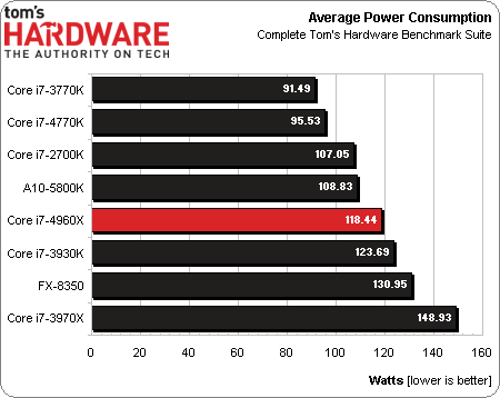 Core i7 4960X Power consumption