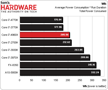 Core i7-4960X Power