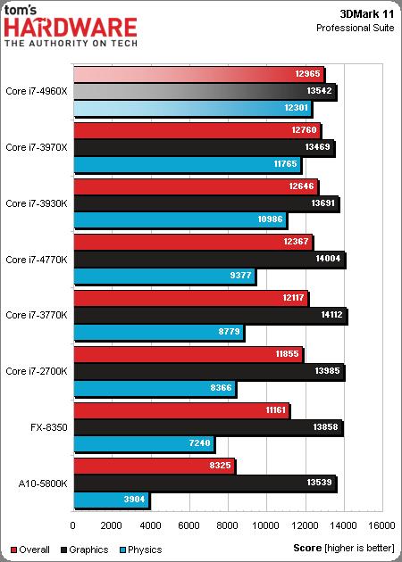 Core i7-4960X_3DMark11