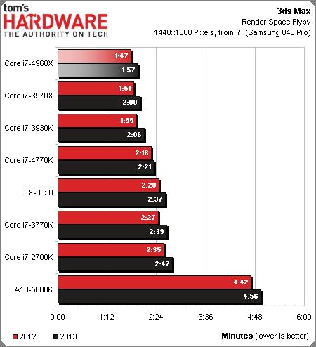 Core i7-4960X_3dsMax