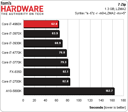 Core i7-4960X_7-zip