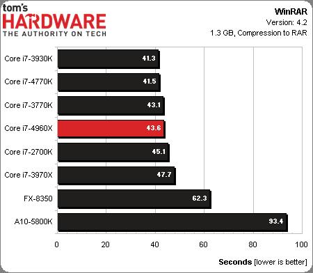 Core i7-4960X_Winrar