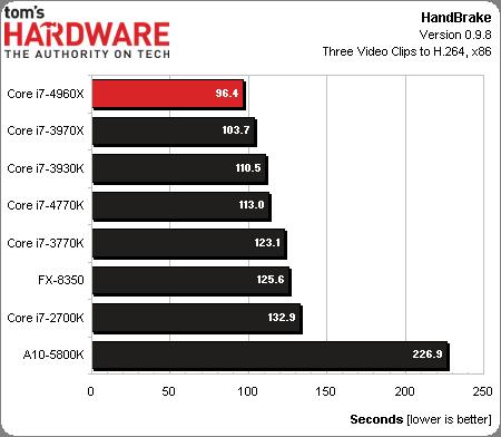 Core i7-4960X_handbrake
