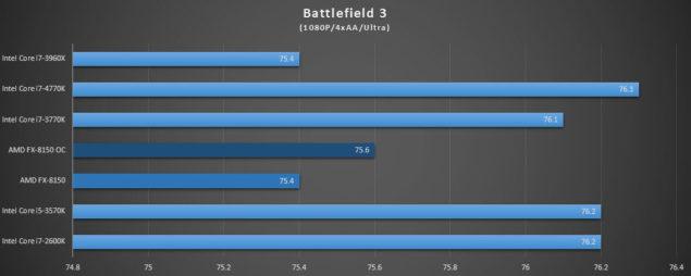 FX-8150 Battlefield 3