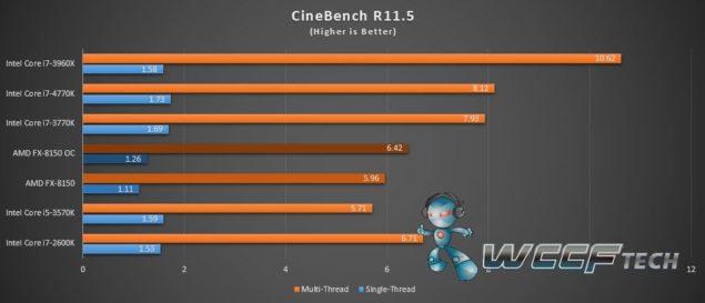 FX-8150 CineBench R11.5