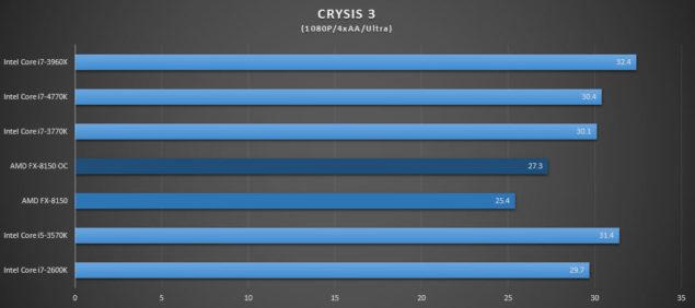 FX--8150 Crysis 3
