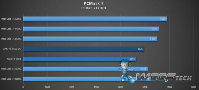 FX-8150 PCMark7